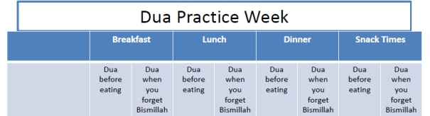 Du'a for eating- Chart