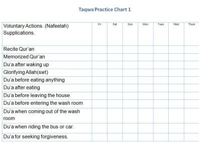 Hadith 27, Taqwa Chart -1