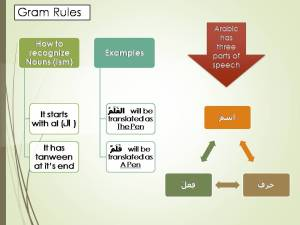 Parts of Speech- Arabic Gram FlashCards