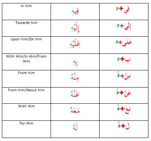 Prepositions+Pronouns 1