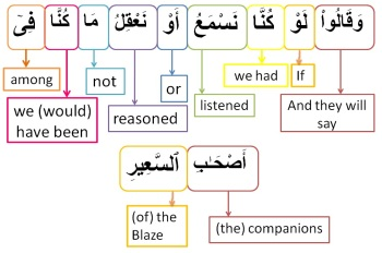 Surah Al Mulk-verse 10, w4w pracitce