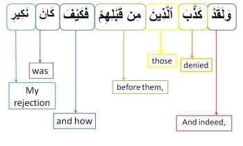 Surah Al Mulk-verse 18, w4w pracitce