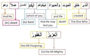 Surah Al Mulk-verse 2, w4w pracitce
