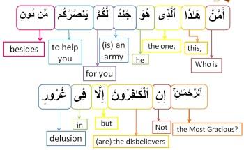 Surah Al Mulk-verse 20, w4w pracitce