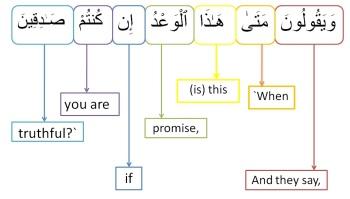 Surah Al Mulk-verse 25, w4w pracitce