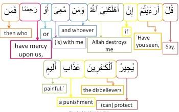 Surah Al Mulk-verse 28, w4w pracitce