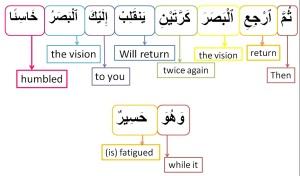 Surah Al Mulk-verse 4, w4w pracitce