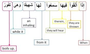 Surah Al Mulk-verse 7, w4w pracitce