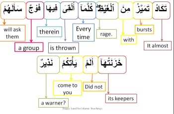 Surah Al Mulk-verse 8, w4w pracitce