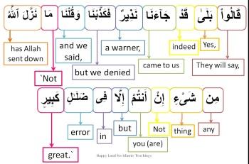Surah Al Mulk-verse 9, w4w pracitce