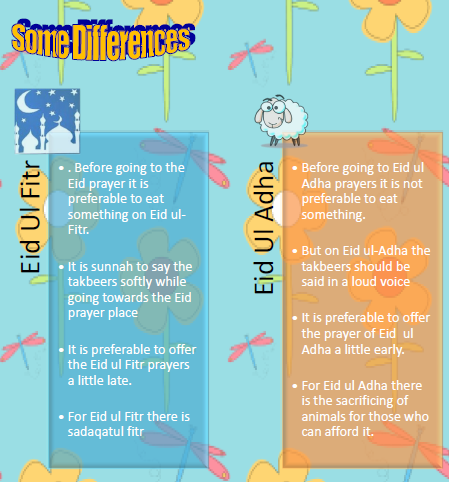 Some differences in Eids-Happy Land