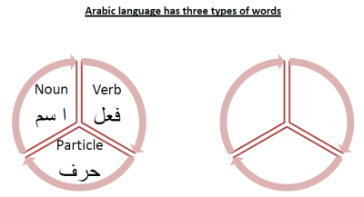 Arabic Workbook-1HL