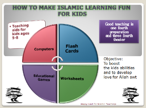 How to....Islamic Teachings 1