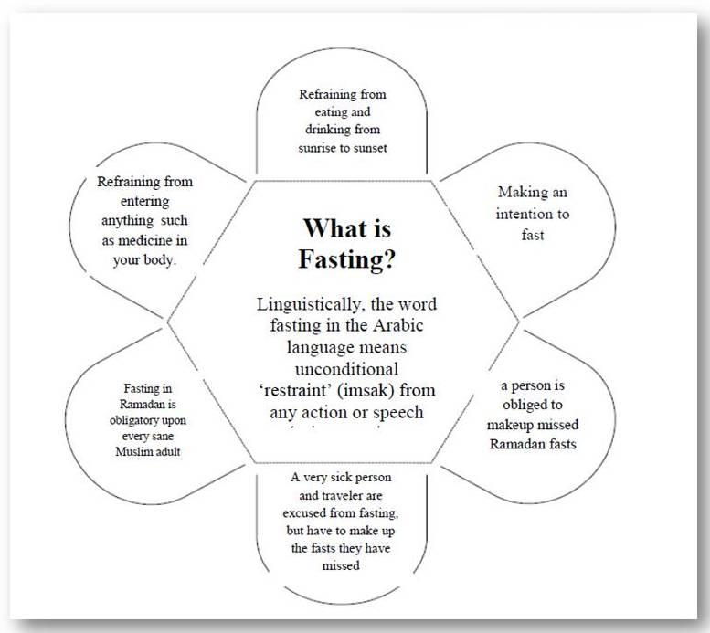 Printable Worksheets islamic studies worksheets : Ramadan1435-What is Fasting? | Happy Land