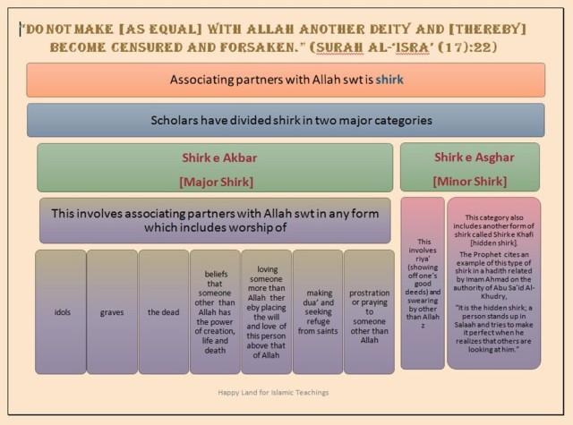 Shirk Poster-Surah Isra v22