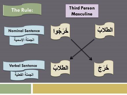 MAB2-Lesson 05-Part 1-Verbs in a nominal sentence and a verbal sentence