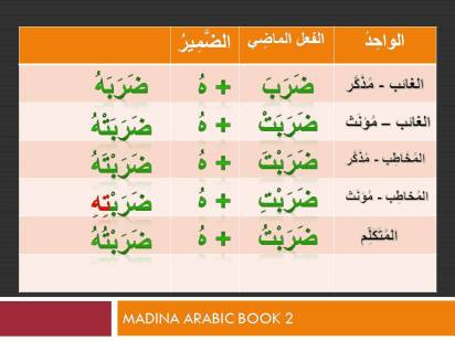 MAB2-Lesson 07-Part 5- Mafulun Bihi-Adding pronouns to verbs