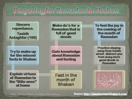 Preparing for Ramadan in Shaban