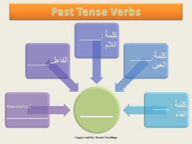 Past Tense Verbs Flash Cards